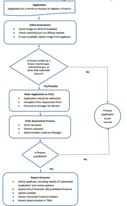 Flowchart summarising the assessment process to acquire or register a firearm